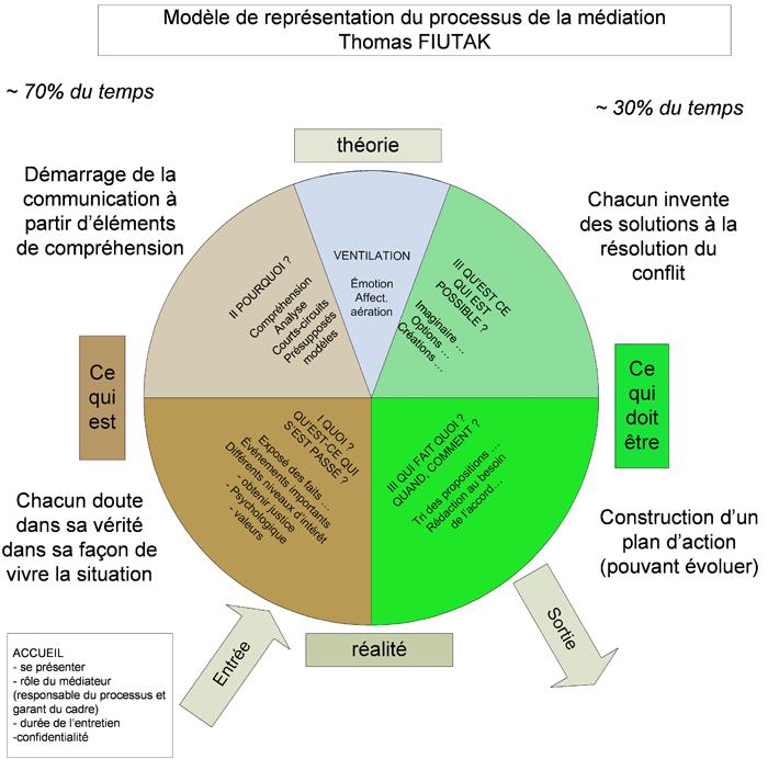 modèle processus FIUTAK